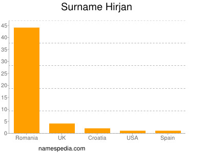 Surname Hirjan