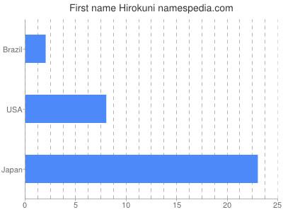 Given name Hirokuni