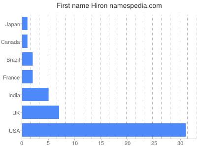 Given name Hiron