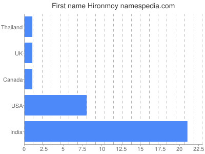 Given name Hironmoy