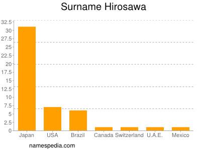 Surname Hirosawa