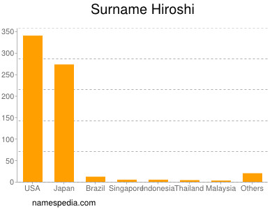 Surname Hiroshi