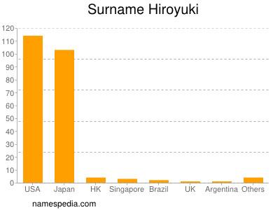 Surname Hiroyuki