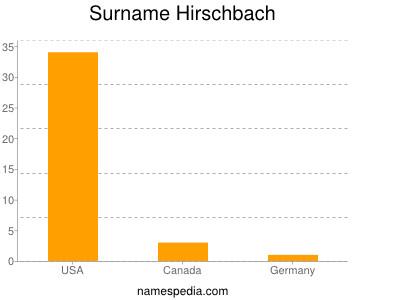 Surname Hirschbach