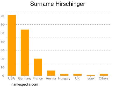 Surname Hirschinger