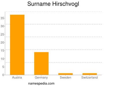 Surname Hirschvogl