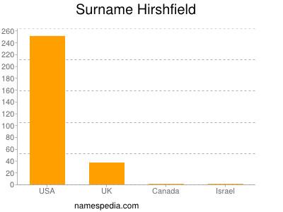 Surname Hirshfield