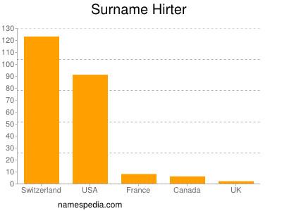 Surname Hirter