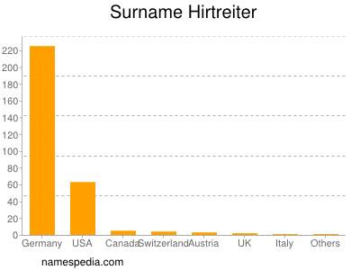 Surname Hirtreiter