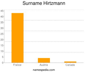 Surname Hirtzmann