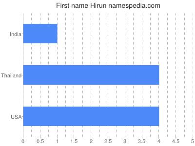 Given name Hirun