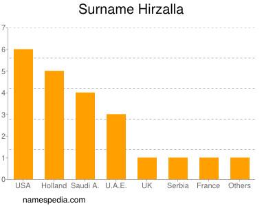 Surname Hirzalla