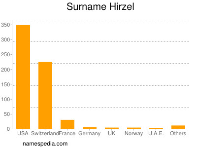 Surname Hirzel