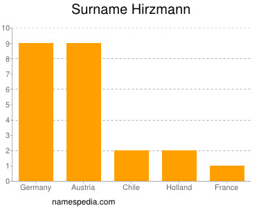 Surname Hirzmann