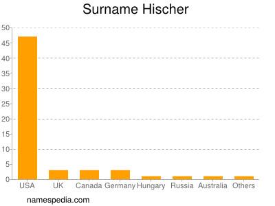 Surname Hischer