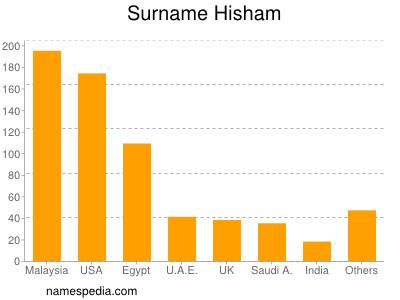 Surname Hisham
