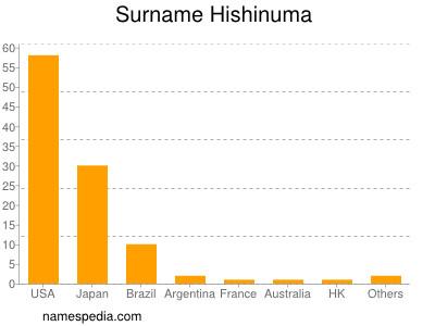 Surname Hishinuma