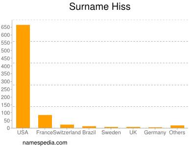 Surname Hiss