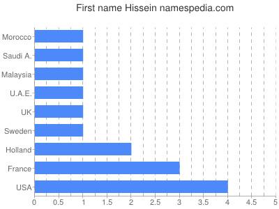 Given name Hissein