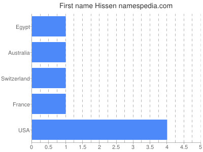 Given name Hissen
