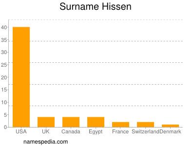 Surname Hissen