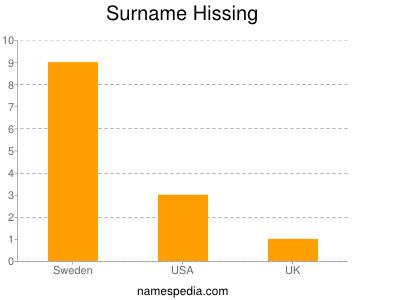 Surname Hissing