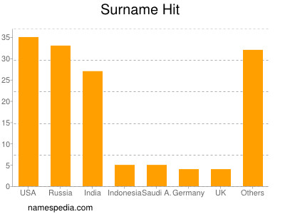 Surname Hit
