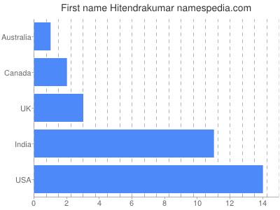 Given name Hitendrakumar