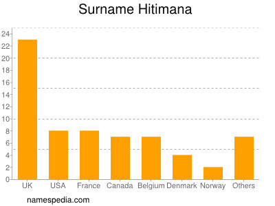 Surname Hitimana