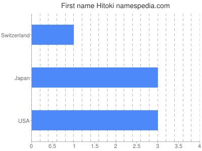 Given name Hitoki