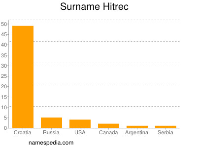 Surname Hitrec