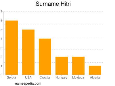 Surname Hitri