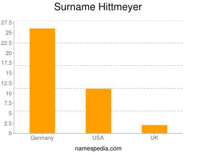 Surname Hittmeyer