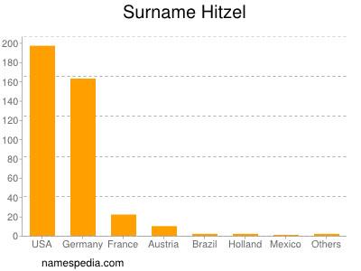 Surname Hitzel