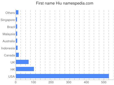 Given name Hiu