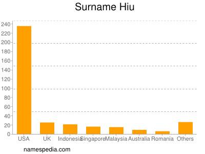 Surname Hiu