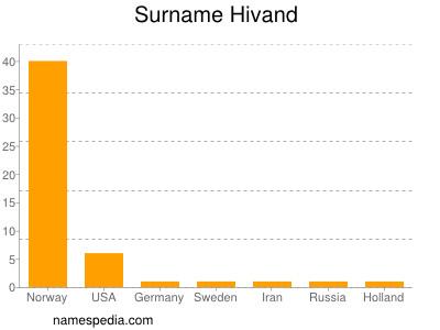 Surname Hivand