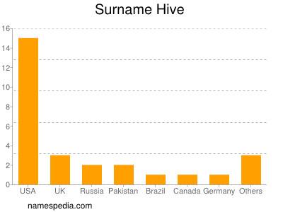 Surname Hive