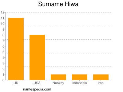 Surname Hiwa