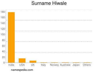 Surname Hiwale