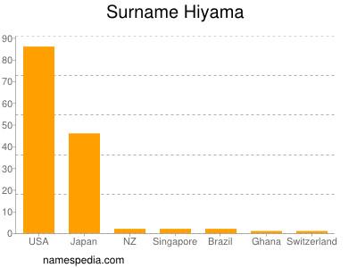 Surname Hiyama