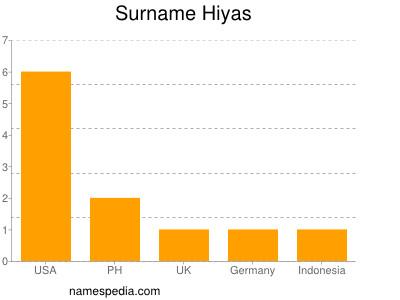 Surname Hiyas