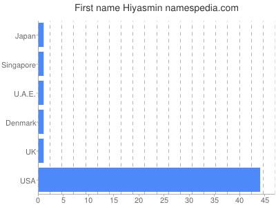 Given name Hiyasmin