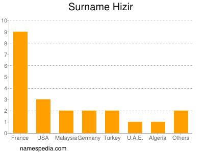 Surname Hizir