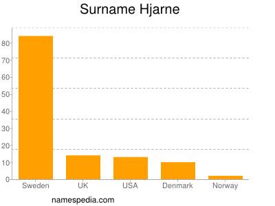 Surname Hjarne