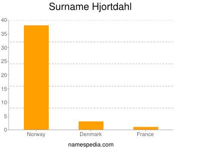 Surname Hjortdahl