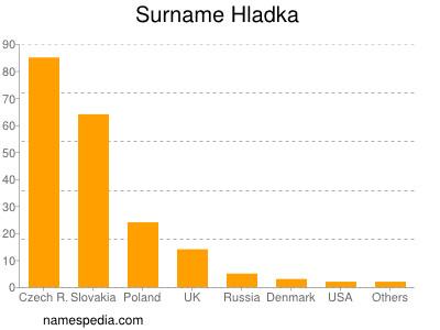 Surname Hladka