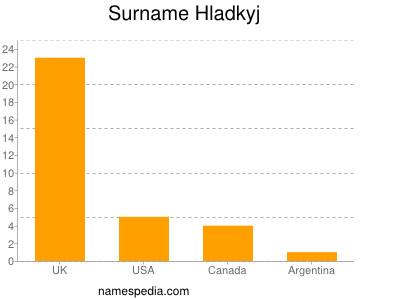 Surname Hladkyj