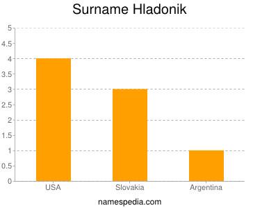 Surname Hladonik