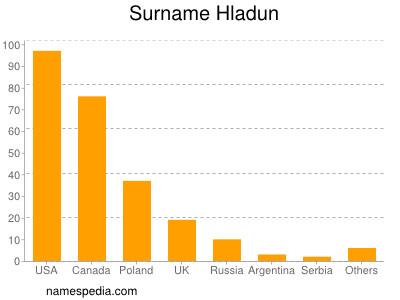 Surname Hladun